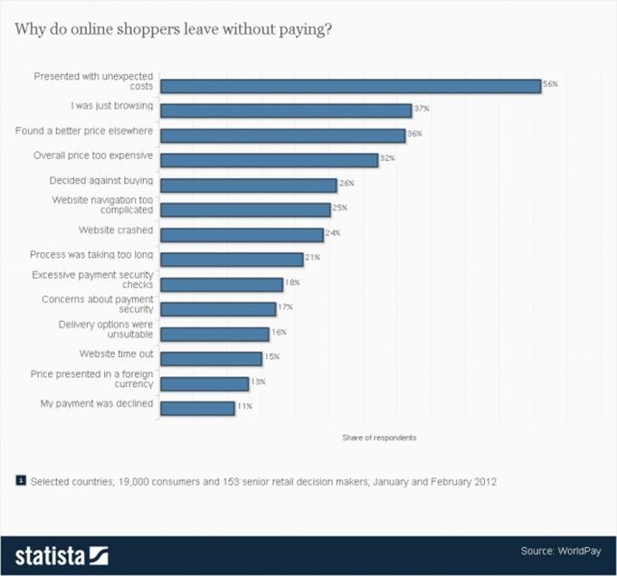 70%-internautes-abandonnent-leur-panier