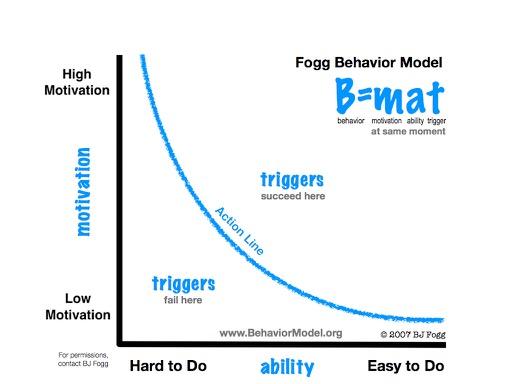 Fogg Behavior Model (FBM)