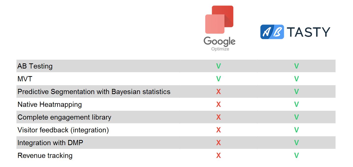 alternative to google optimize