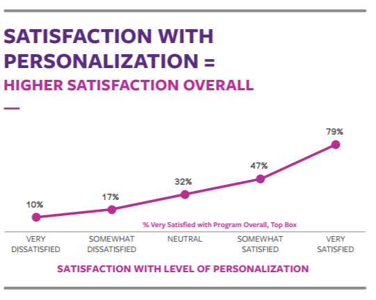 Personalization and brand loyalty