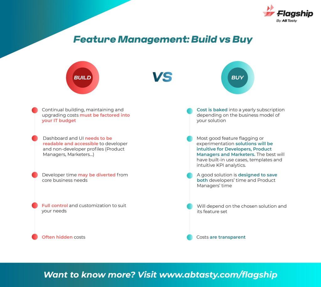 Build- vs. Buy-Diagramm