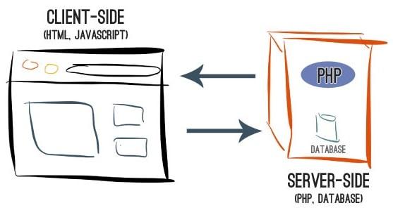 Funcionamiento del server-side testing o test del lado del servidor