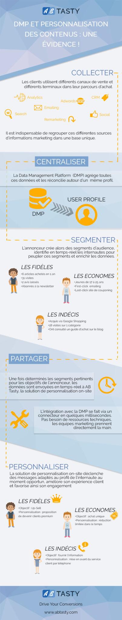 DMP-et-personnalisation