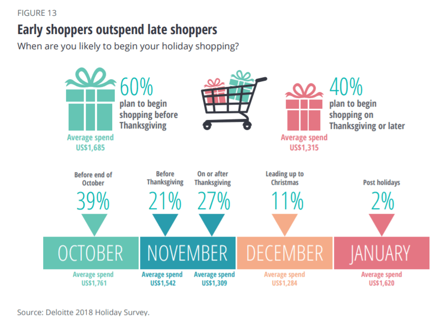 early shoppers spend more holiday