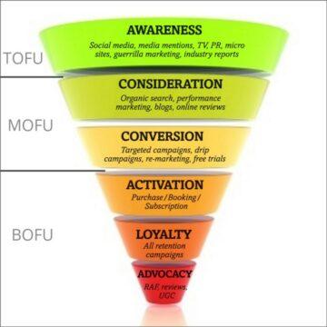 Grafik Funnel Marketing Modelle