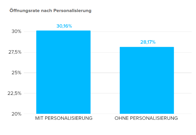 Newsletter Marketing: Öffnungsrate nach Personalisierung