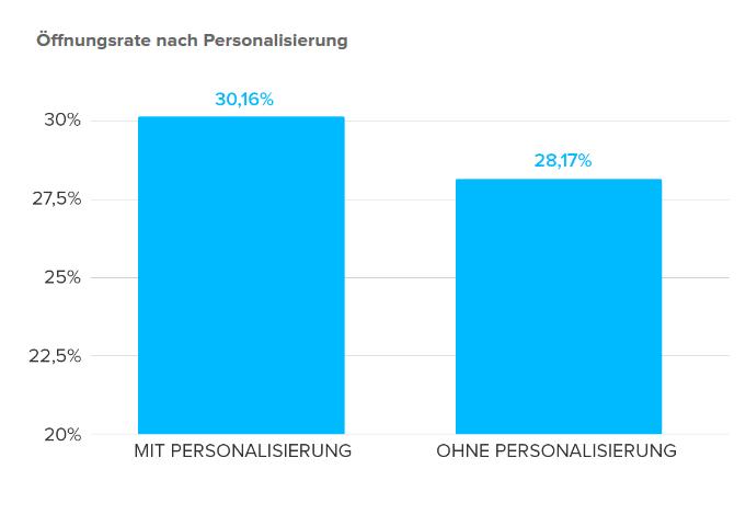 Newsletter Marketing: Öffnungsrate nach Personalisierung