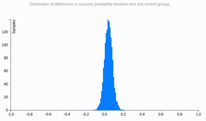 Google Optimize - Graph 1