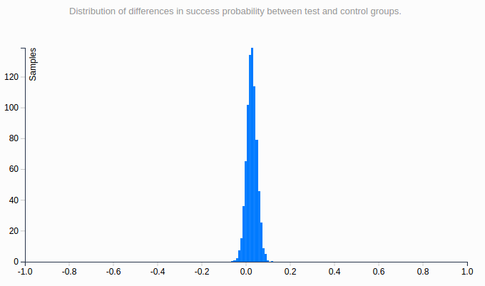 Google Optimize - Graph 2