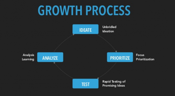 cro growth chart