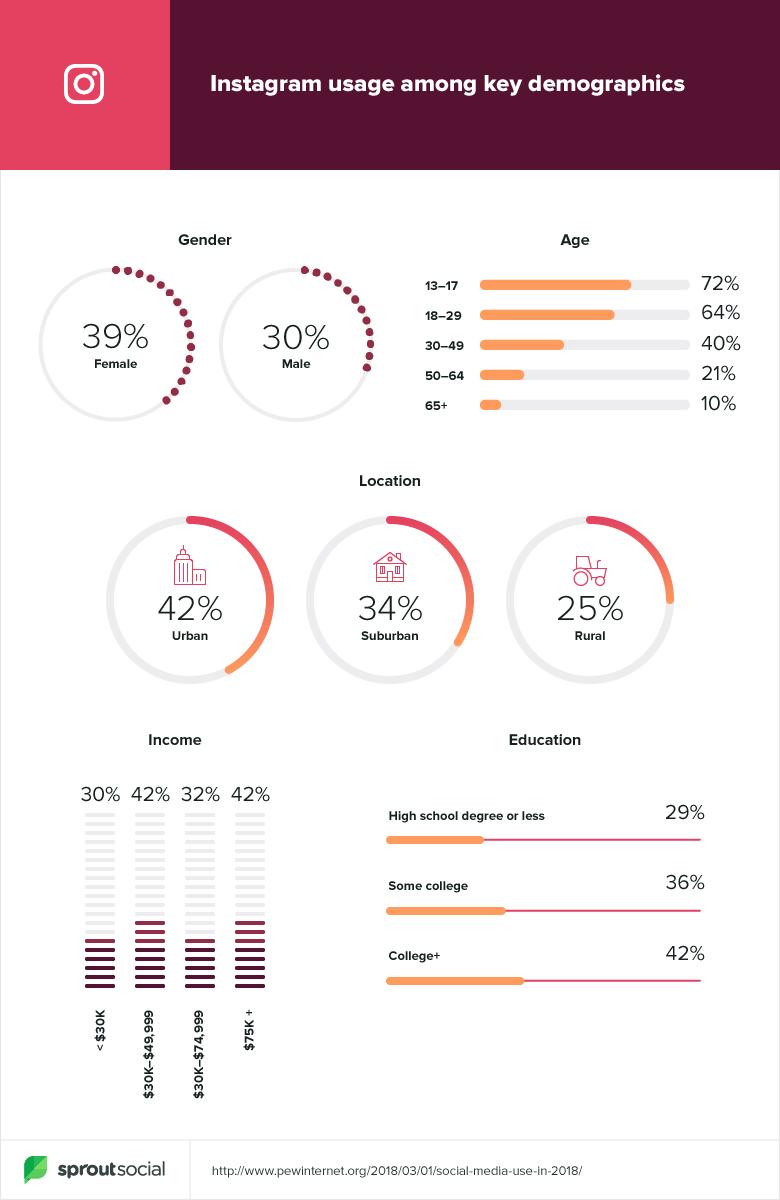 Analytics Insta
