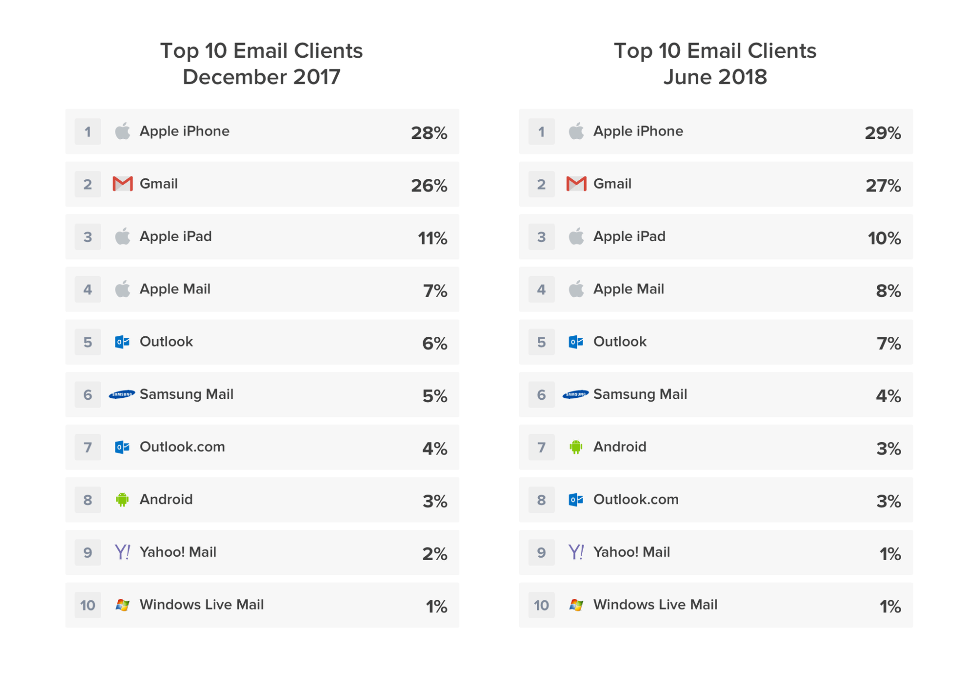 top email clients