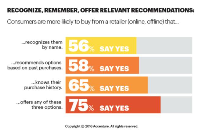 Los consumidores prefieren comprar de sitios web que ofrezcan algún tipo de personalización web