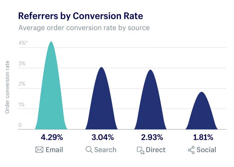 El email marketing genera más beneficios que otros canales.