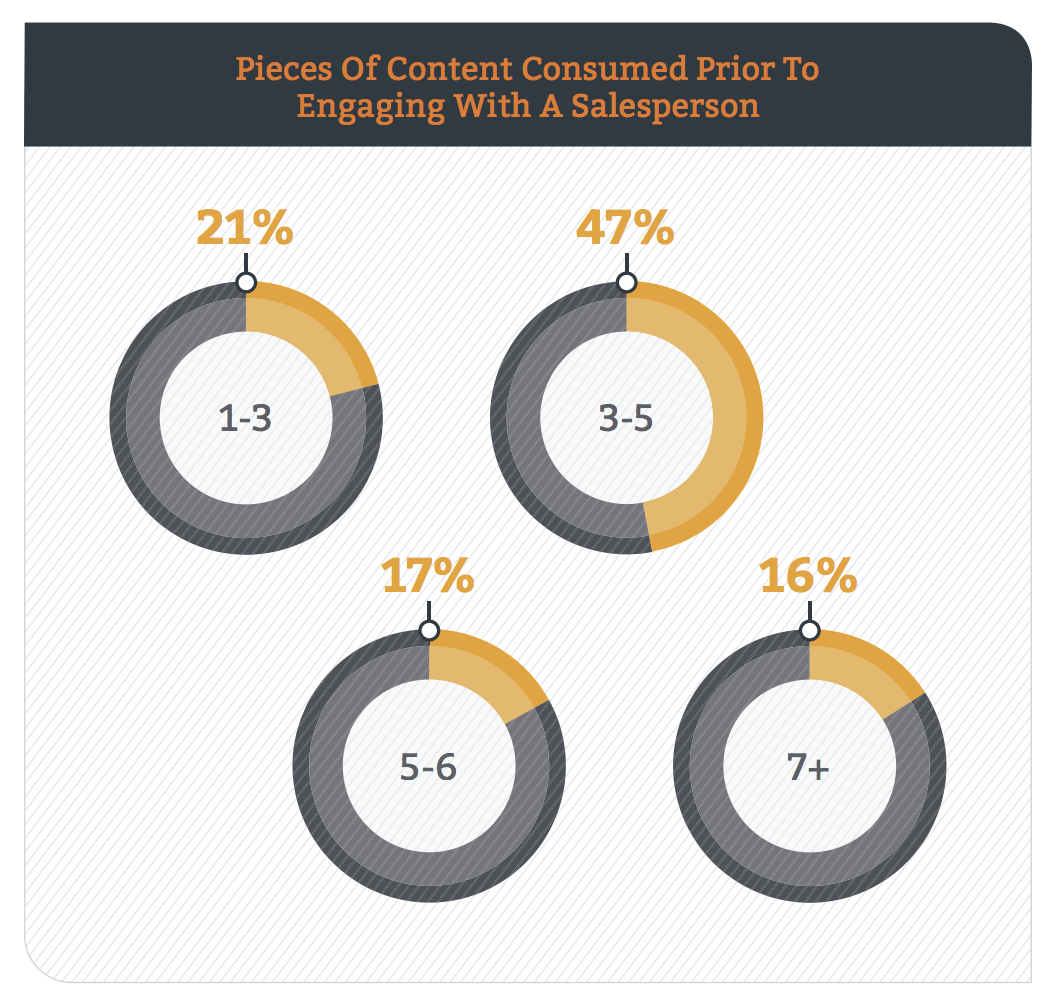 Encuesta de contenido