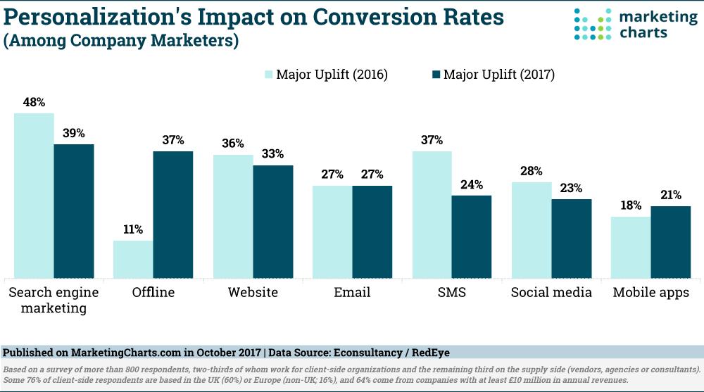 Personalization impact chart