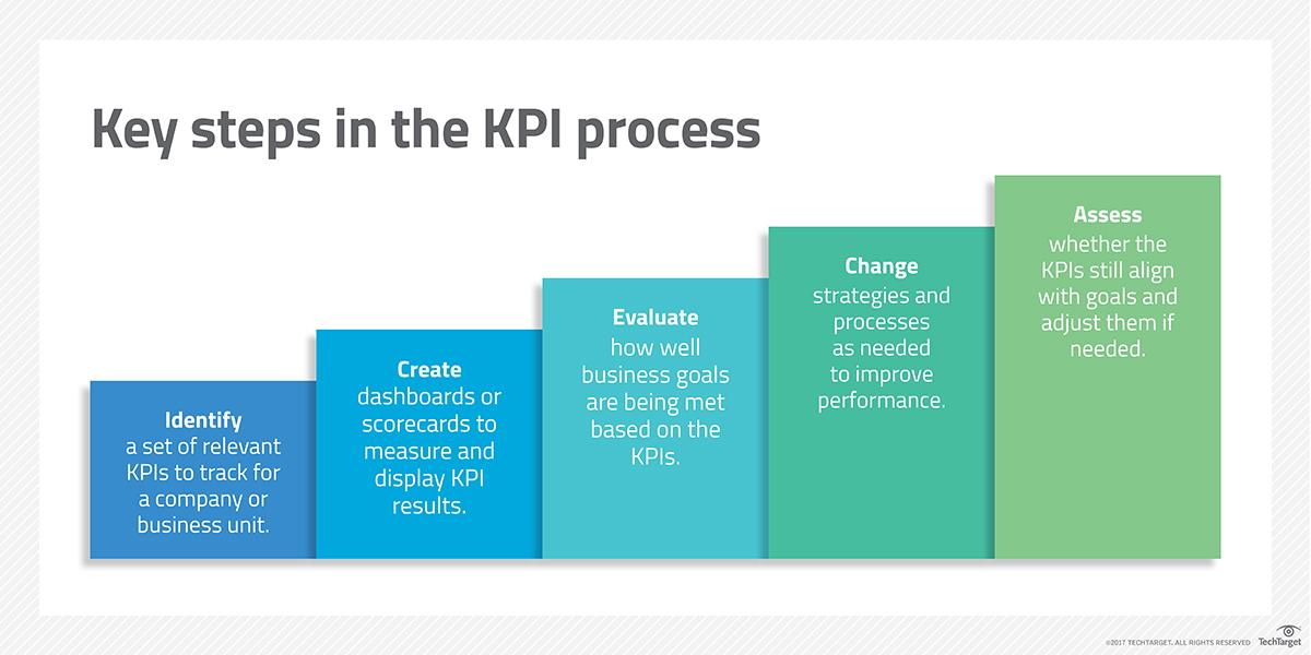 How to define and track your key performance indicators kpis kpi process friedricerecipe Choice Image