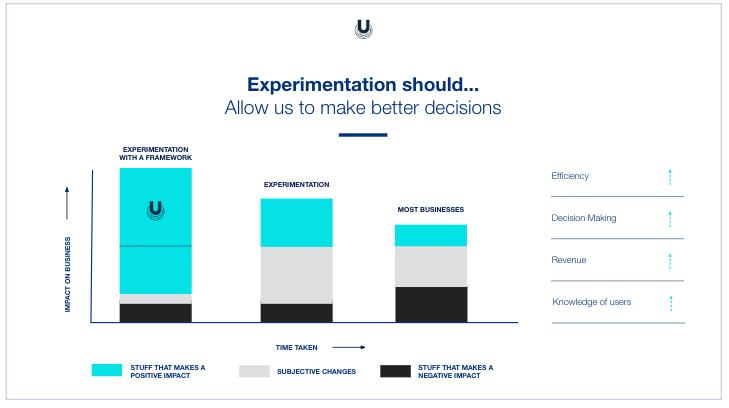 Good experimentation model