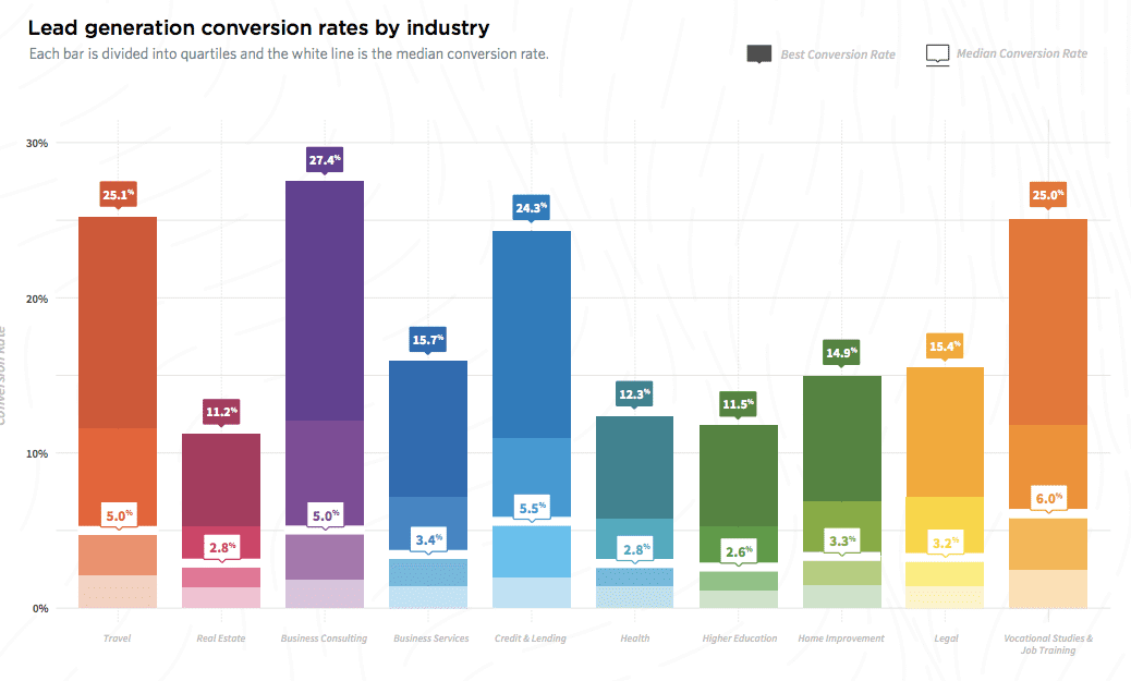 lead generation by industry