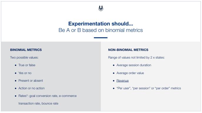 binomial metrics examples