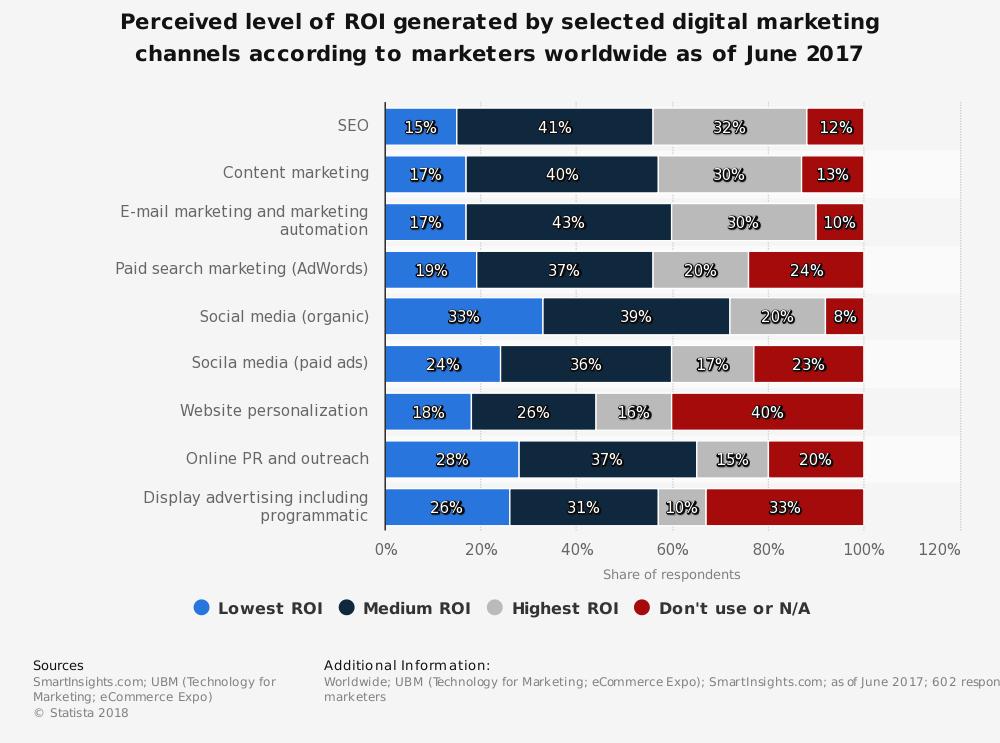 La personalización por comportamiento ofrece mejores ingresos que los anuncios de Display.