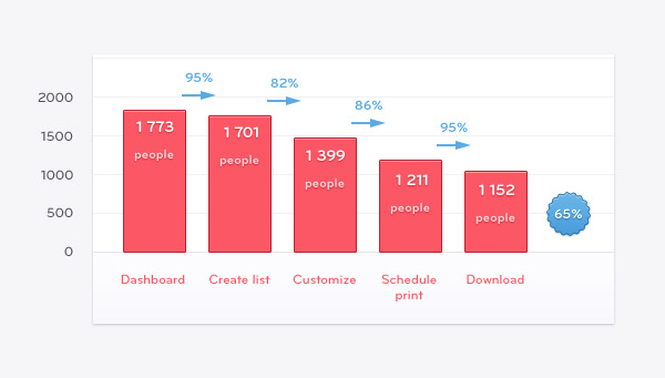 how UX affects churn
