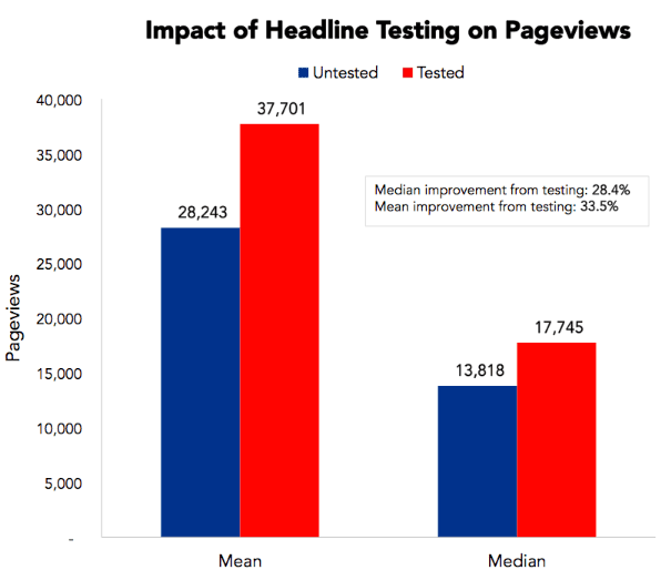 Impact of Headline Testing on Pageviews