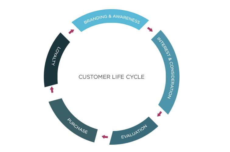 Optimize the Customer Life Cycle to increase the Customer Lifetime Value