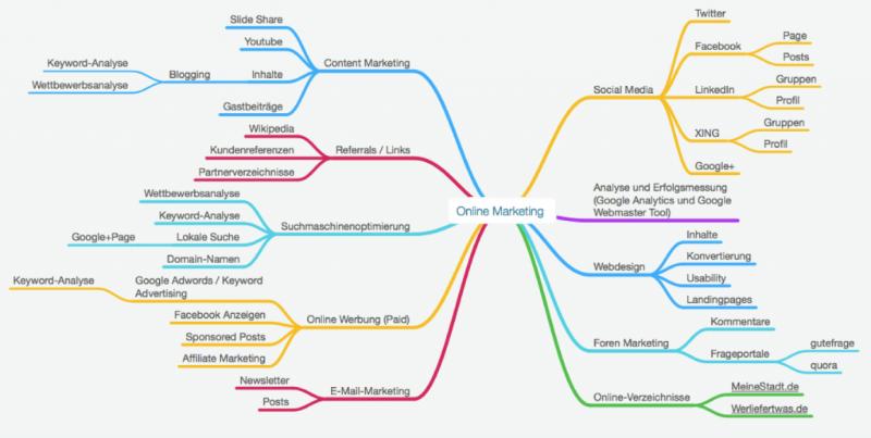 Grafik Verbreitungswege im Funnel Marketing