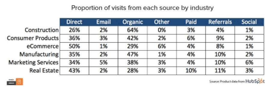 Proporción de visitas por sector.