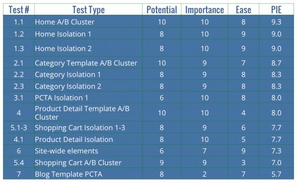 PIE framework