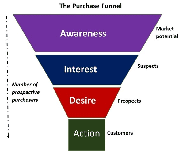 Your sales funnel might look like this (AIDA)