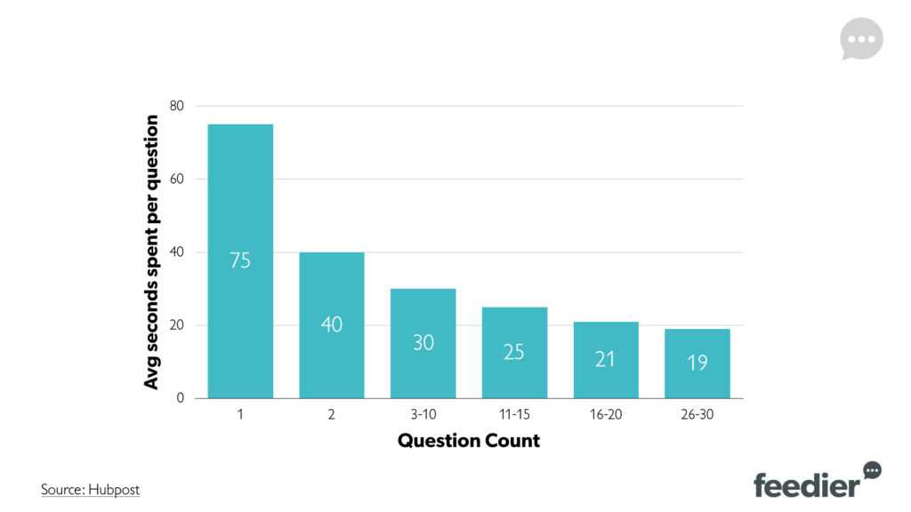 number of  survey questions