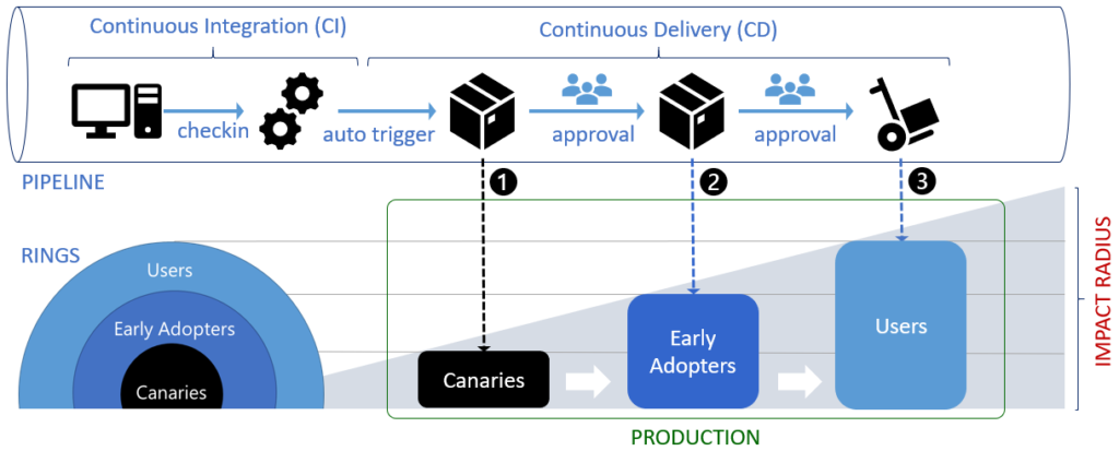 CI/CD and canary deployment diagram