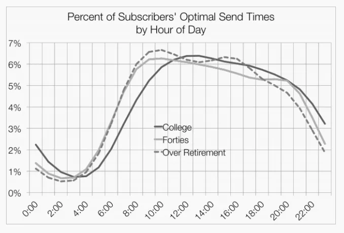 marketing email send times