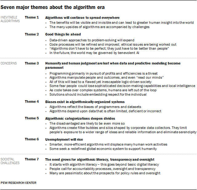 Pew Research Seven Algorithm Issues