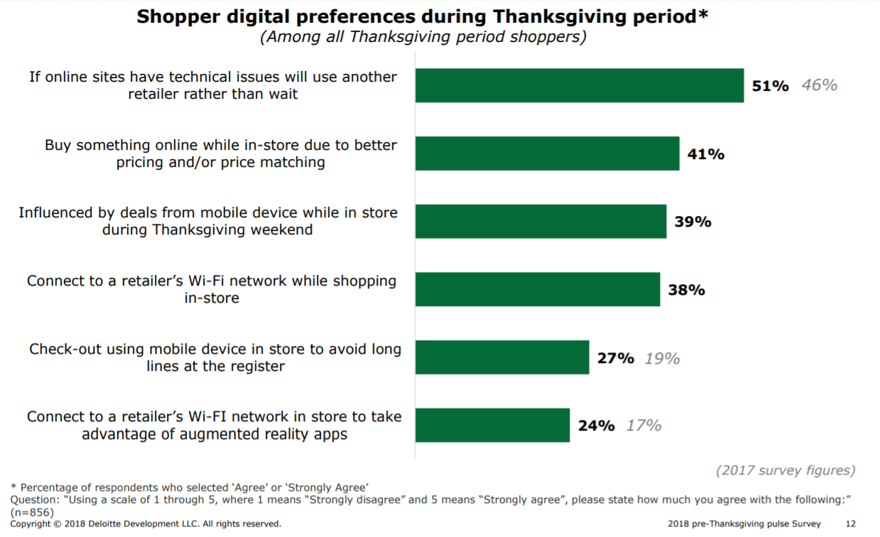 shopper preferences thanksgiving
