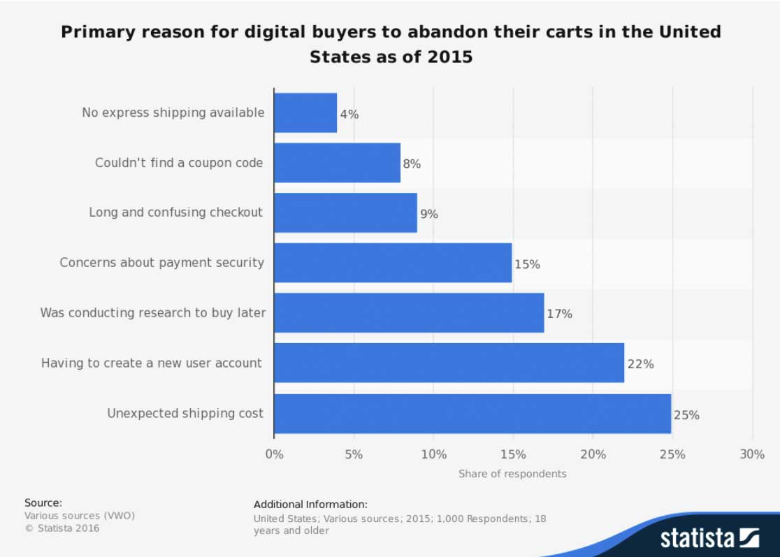 Main reasons for shopping cart abandonment