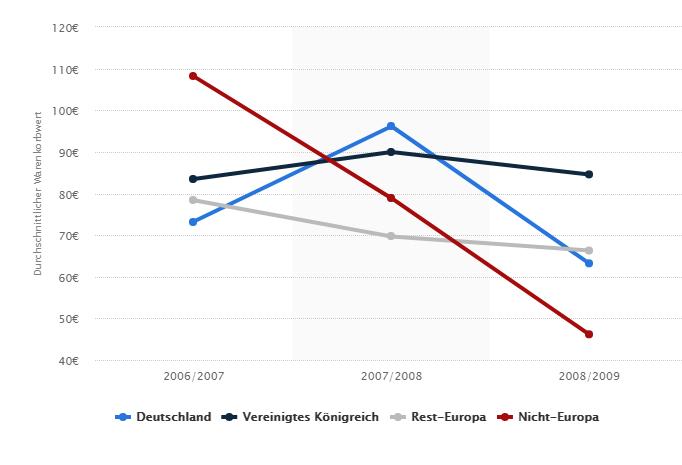 Entwicklung des durchschnittlichen Warenkorbwertes in Europa