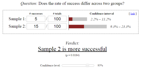 Sample size required for A/B testing