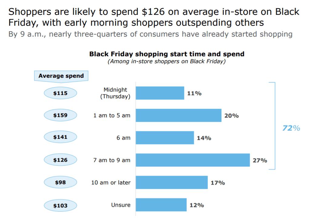 Días compradores Thanksgiving