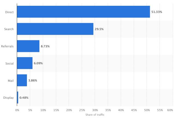 Distribución de tráfico de Amazon.