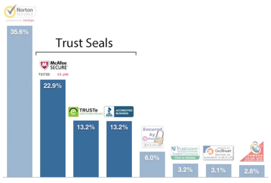 Common trust seals