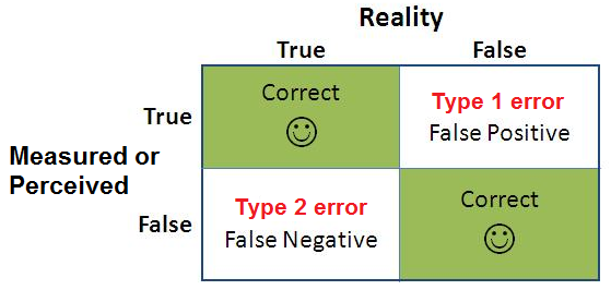 Type 1 and Type 2 Errors explained