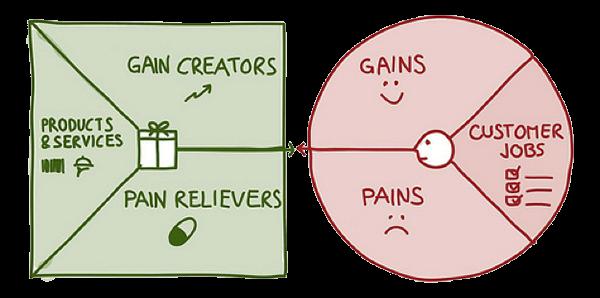 estrategia de negocio para crear valor
