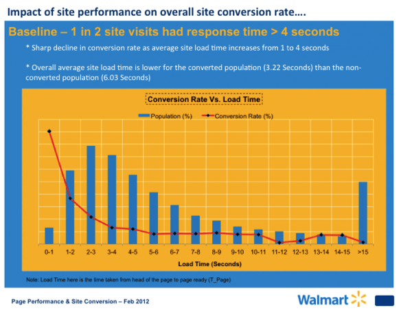Sharp decline in conversion rate as average site load time increases from 1 to 4 seconds.